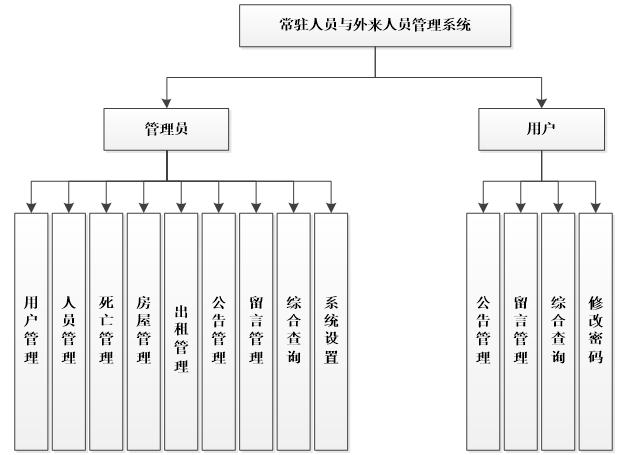 省人口信息管理系统_江西全员人口信息系统